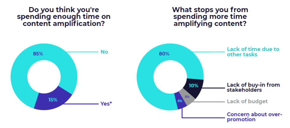 """Featured image for """"85% of B2B Marketers Not Spending Enough Time on Content Amplification"""""""